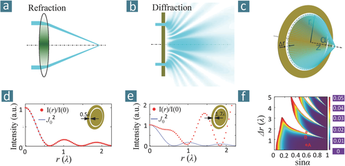 Planar Diffractive Lenses: Fundamentals, Functionalities, and Applications